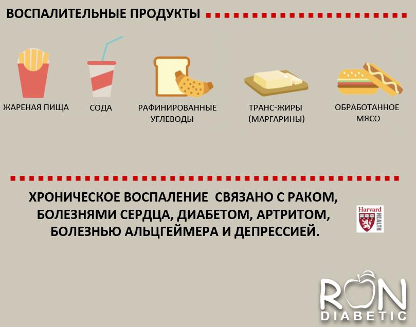 Воспалительные продукты