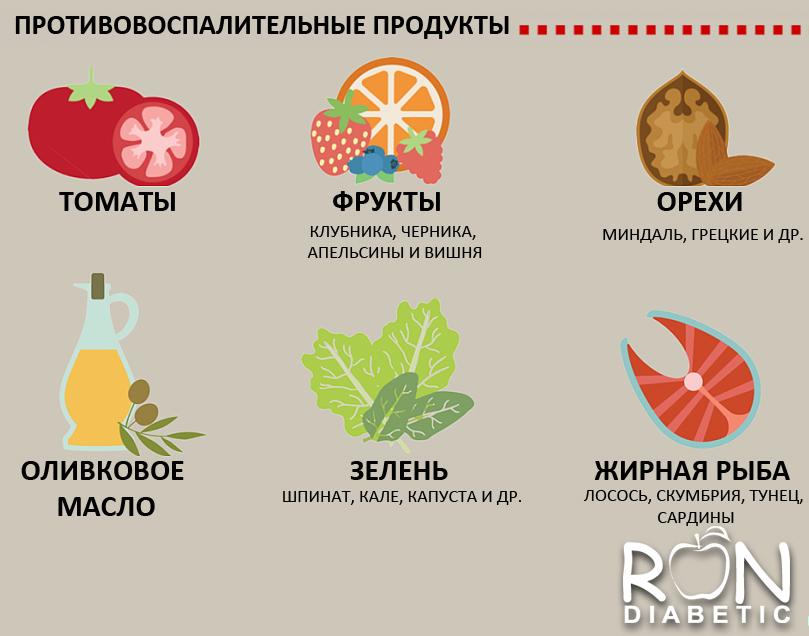 Противовоспалительные продукты