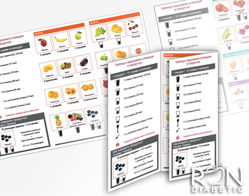 Таблицa содержания углеводов в продуктах
